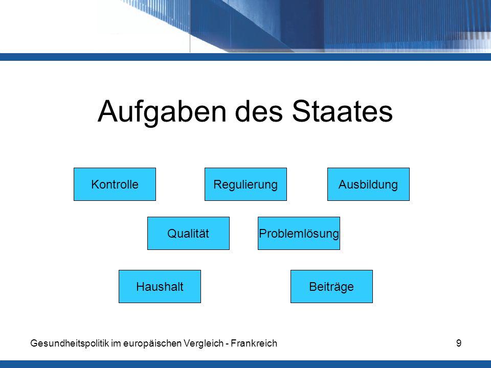 Gesundheitspolitik im europäischen Vergleich - Frankreich9 Aufgaben des Staates KontrolleRegulierung Qualität Beiträge Problemlösung Haushalt Ausbildung