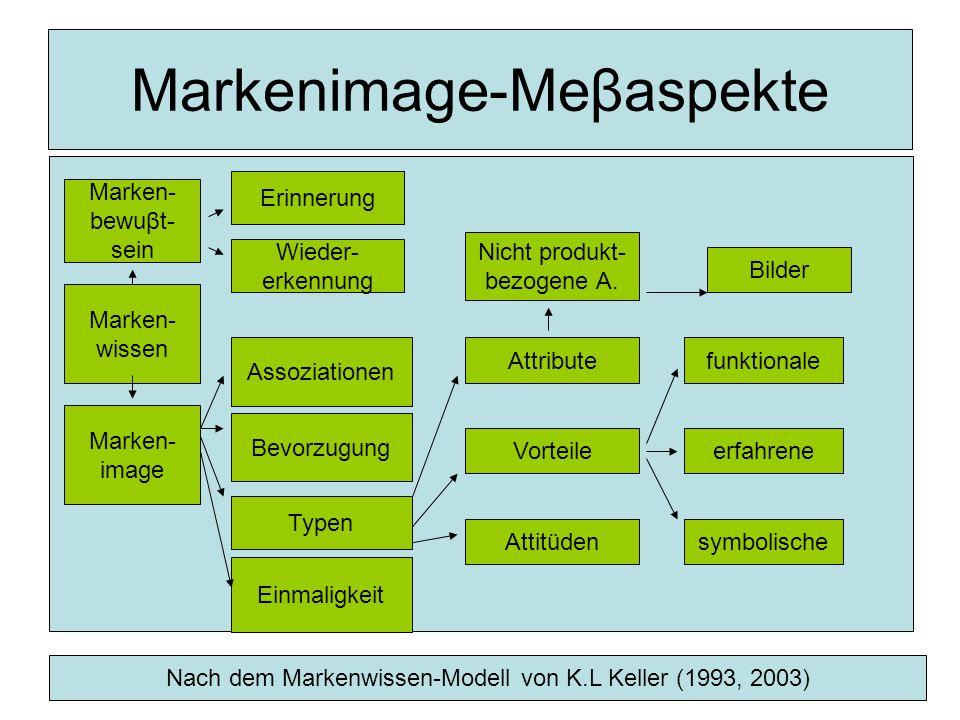 Markenimage-Meβaspekte Marken- image Einmaligkeit Attribute Vorteile Attitüden funktionale erfahrene symbolische Nicht produkt- bezogene A.
