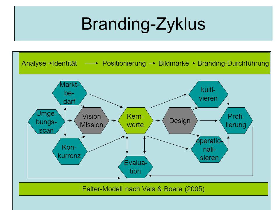 Branding-Zyklus Umge- bungs- scan Markt- be- darf Kon- kurrenz Vision Mission Kern- werte Design kulti- vieren Profi- lierung operatio- nali- sieren Evalua- tion Analyse Identität Positionierung Bildmarke Branding-Durchführung Falter-Modell nach Vels & Boere (2005)