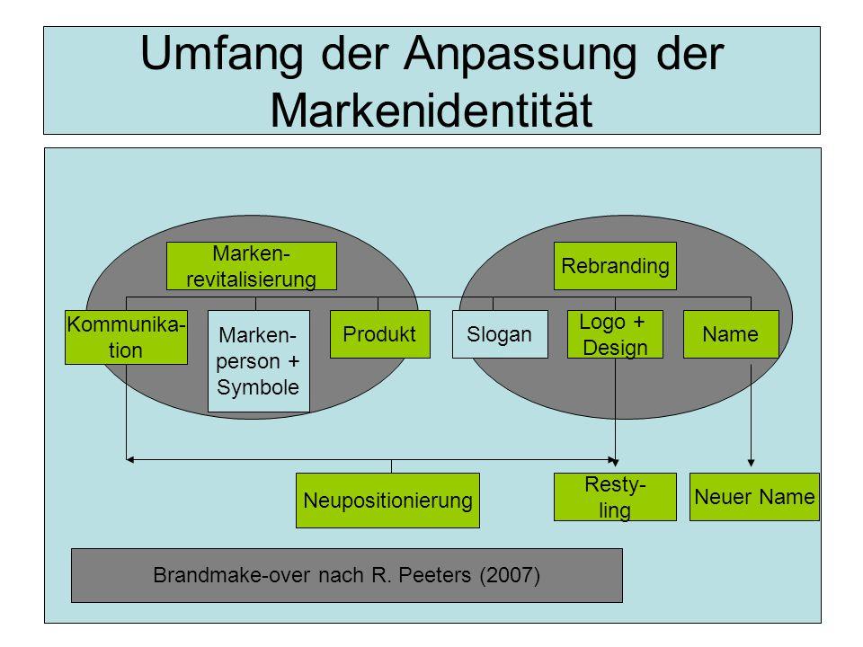 Umfang der Anpassung der Markenidentität Kommunika- tion Marken- person + Symbole ProduktSlogan Logo + Design Name Rebranding Marken- revitalisierung Resty- ling Neuer Name Neupositionierung Brandmake-over nach R.