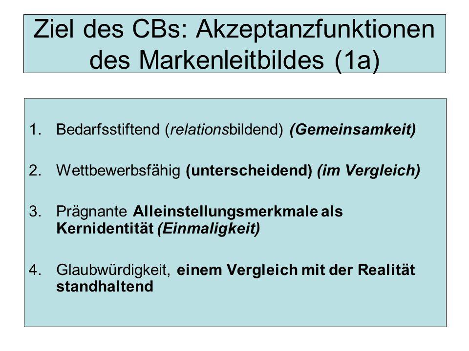 Ziel des CBs: Akzeptanzfunktionen des Markenleitbildes (1a) 1.Bedarfsstiftend (relationsbildend) (Gemeinsamkeit) 2.Wettbewerbsfähig (unterscheidend) (im Vergleich) 3.Prägnante Alleinstellungsmerkmale als Kernidentität (Einmaligkeit) 4.Glaubwürdigkeit, einem Vergleich mit der Realität standhaltend