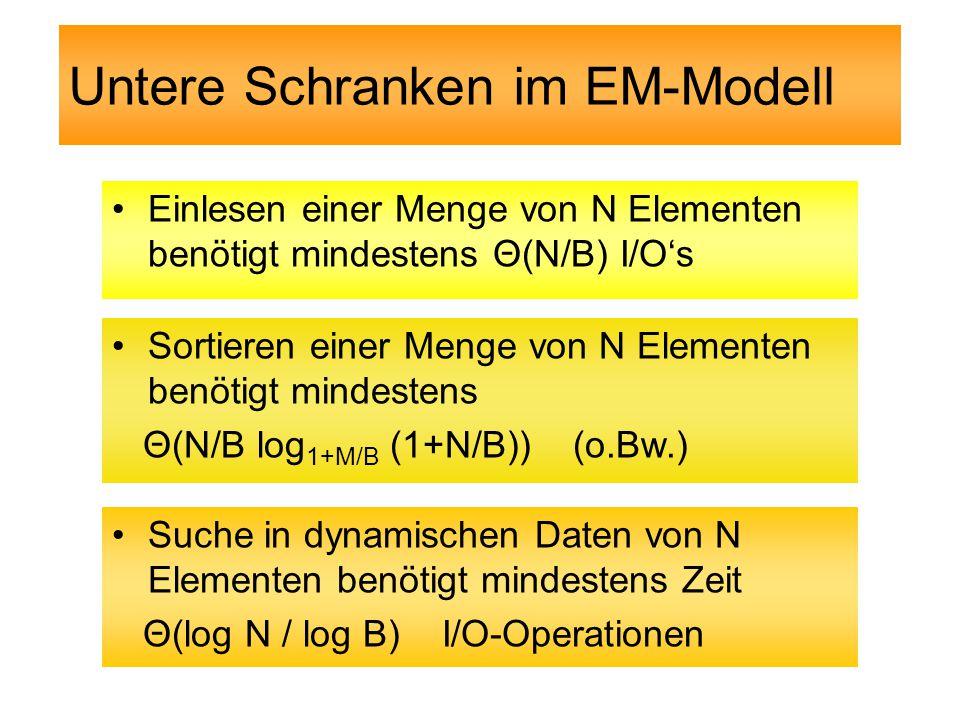 Untere Schranken im EM-Modell Einlesen einer Menge von N Elementen benötigt mindestens Θ(N/B) I/O's Sortieren einer Menge von N Elementen benötigt mindestens Θ(N/B log 1+M/B (1+N/B)) (o.Bw.) Suche in dynamischen Daten von N Elementen benötigt mindestens Zeit Θ(log N / log B) I/O-Operationen