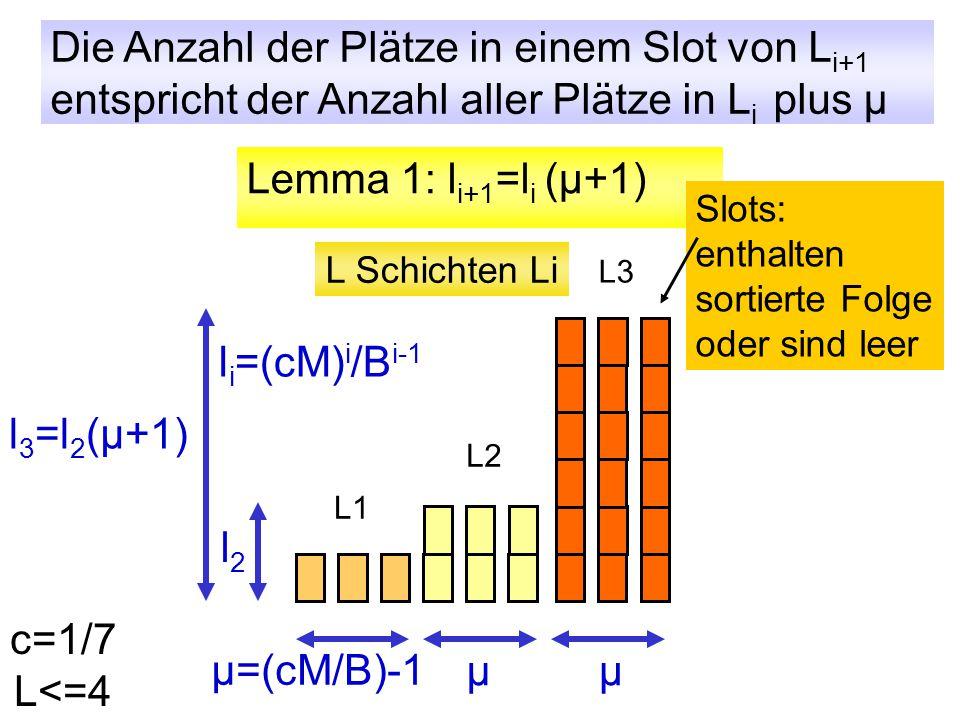 Externe Array-Heaps Lemma 1: l i+1 =l i (μ+1) μ=(cM/B)-1 L1 L2 L3 l2l2 l 3 =l 2 (μ+1) l i =(cM) i /B i-1 μμ L Schichten Li Slots: enthalten sortierte Folge oder sind leer Die Anzahl der Plätze in einem Slot von L i+1 entspricht der Anzahl aller Plätze in L i plus μ c=1/7 L<=4