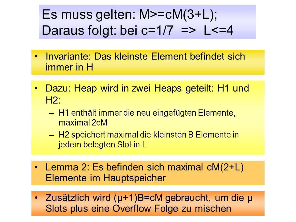 Operation Del_Min Invariante: Das kleinste Element befindet sich immer in H Dazu: Heap wird in zwei Heaps geteilt: H1 und H2: –H1 enthält immer die neu eingefügten Elemente, maximal 2cM –H2 speichert maximal die kleinsten B Elemente in jedem belegten Slot in L Lemma 2: Es befinden sich maximal cM(2+L) Elemente im Hauptspeicher Zusätzlich wird (μ+1)B=cM gebraucht, um die μ Slots plus eine Overflow Folge zu mischen Es muss gelten: M>=cM(3+L); Daraus folgt: bei c=1/7 => L<=4