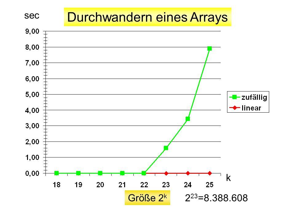 Externe Array-Heaps Im internen Arbeitsspeicher: Heap Im externen Speicher: Menge von sortierten Feldern unterschiedlicher Länge