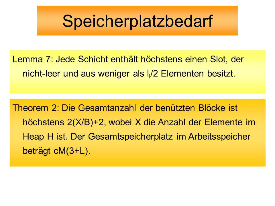 Speicherplatzbedarf Lemma 7: Jede Schicht enthält höchstens einen Slot, der nicht-leer und aus weniger als l i /2 Elementen besitzt.
