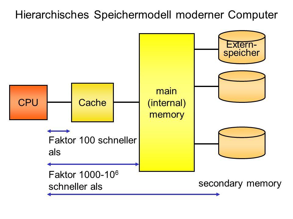 CPU Cache main (internal) memory Extern- speicher secondary memory Faktor 100 schneller als Faktor 1000-10 6 schneller als Hierarchisches Speichermodell moderner Computer