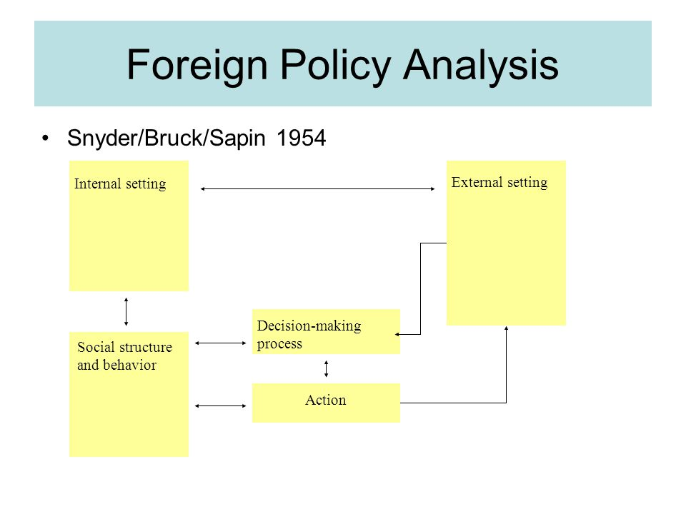 Foreign Policy Analysis Snyder/Bruck/Sapin 1954 Internal setting External setting Social structure and behavior Decision-making process Action