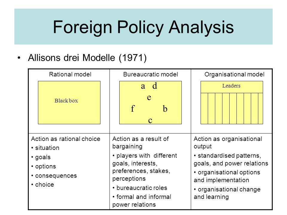 Foreign Policy Analysis Allisons drei Modelle (1971) Rational model Bureaucratic model Organisational model Action as rational choice situation goals options consequences choice Action as a result of bargaining players with different goals, interests, preferences, stakes, perceptions bureaucratic roles formal and informal power relations Action as organisational output standardised patterns, goals, and power relations organisational options and implementation organisational change and learning a d e f b c Black box Leaders