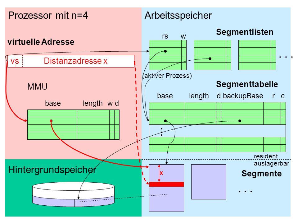 15 vs Distanzadresse x base length w d......... rs w base lengthd backupBase r c Prozessor mit n=4Arbeitsspeicher Hintergrundspeicher Segmentlisten Se