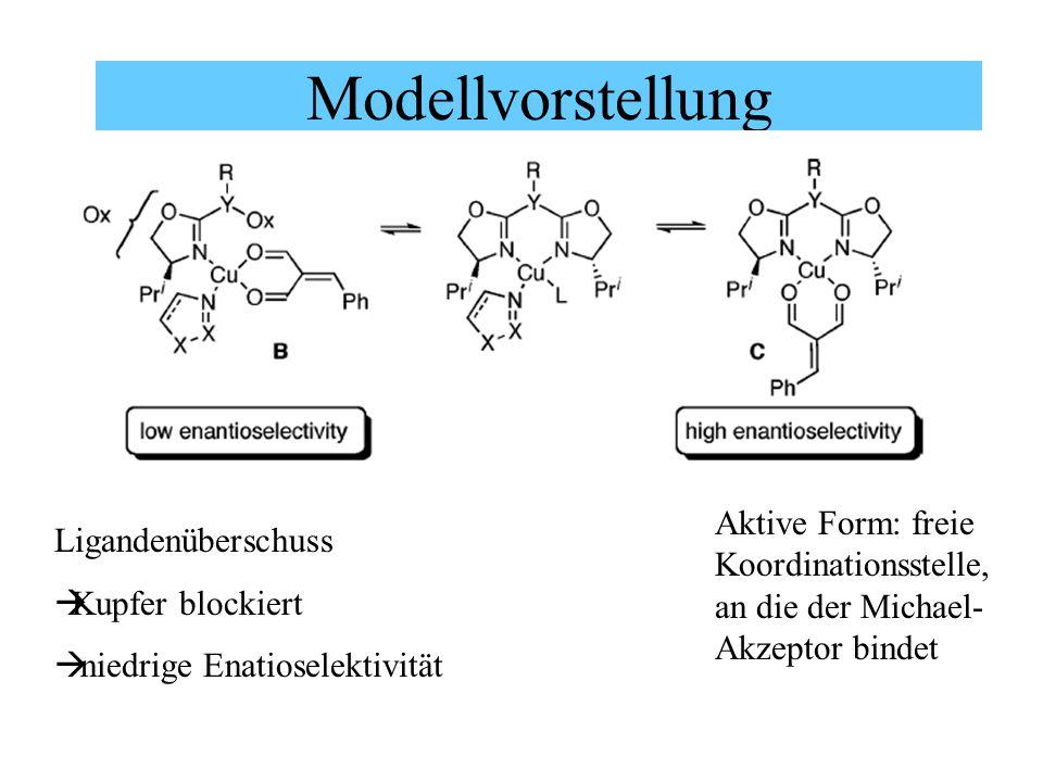 Modellvorstellung Aktive Form: freie Koordinationsstelle, an die der Michael- Akzeptor bindet Ligandenüberschuss  Kupfer blockiert  niedrige Enatioselektivität
