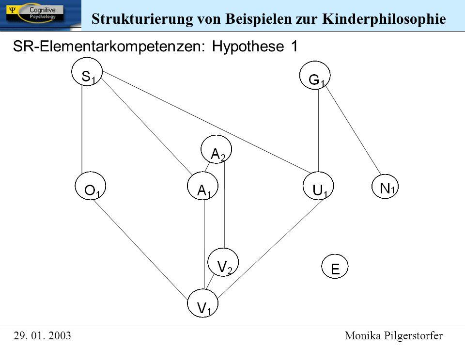 29. 01. 2003 Monika Pilgerstorfer Strukturierung von Beispielen zur Kinderphilosophie SR-Elementarkompetenzen: Hypothese 1