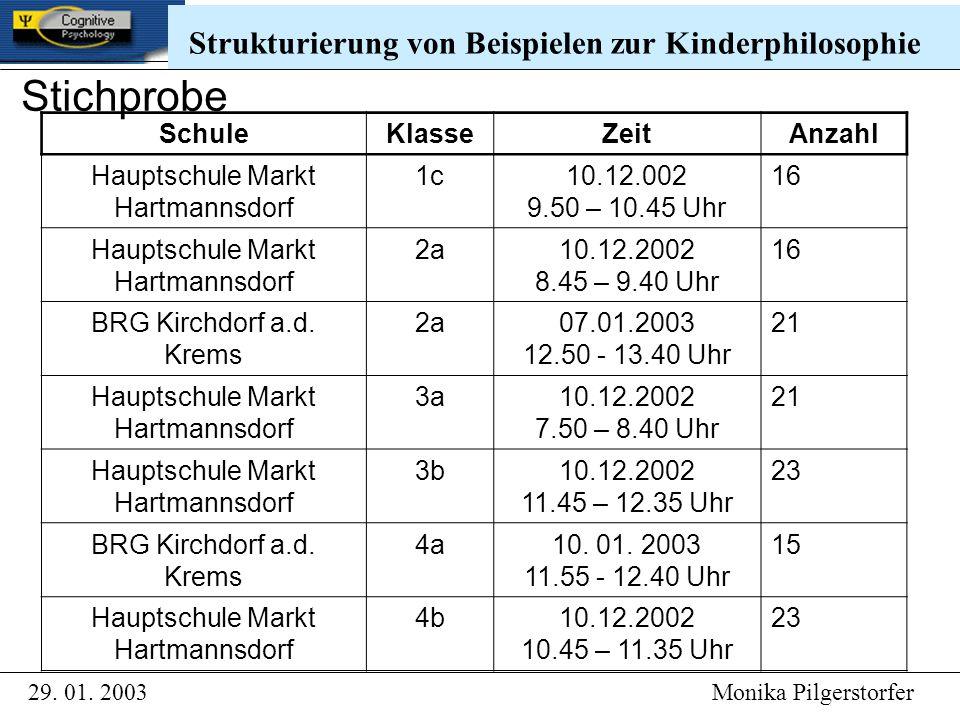 SchuleKlasseZeitAnzahl Hauptschule Markt Hartmannsdorf 1c10.12.002 9.50 – 10.45 Uhr 16 Hauptschule Markt Hartmannsdorf 2a10.12.2002 8.45 – 9.40 Uhr 16 BRG Kirchdorf a.d.