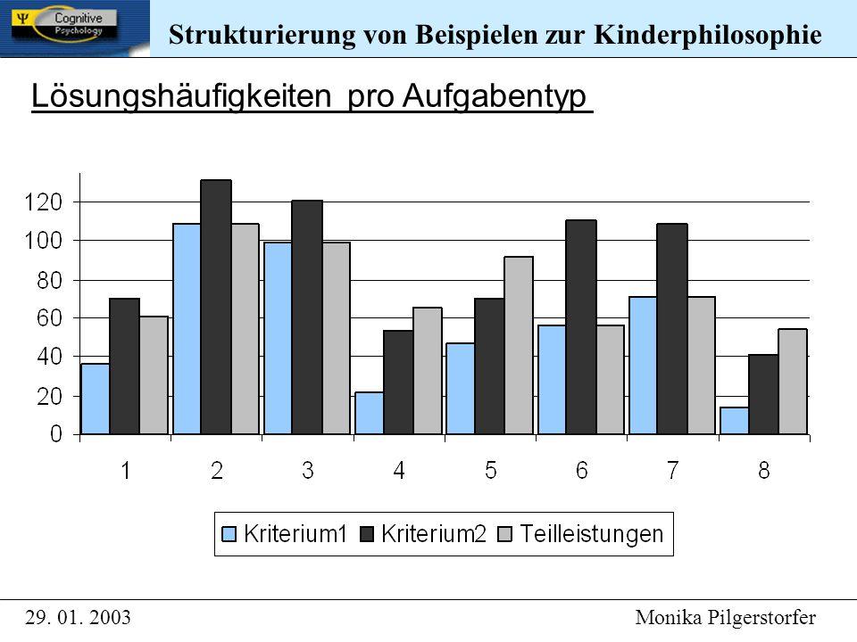 Strukturierung von Beispielen zur Kinderphilosophie 29. 01. 2003 Monika Pilgerstorfer Strukturierung von Beispielen zur Kinderphilosophie Lösungshäufi