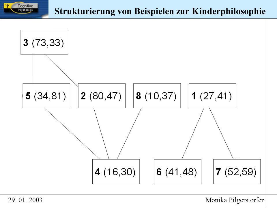 Strukturierung von Beispielen zur Kinderphilosophie 29. 01. 2003 Monika Pilgerstorfer Strukturierung von Beispielen zur Kinderphilosophie