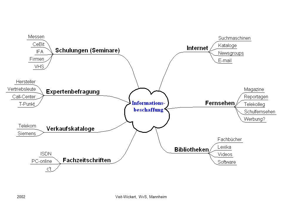 2002Veit-Wickert, WvS, Mannheim
