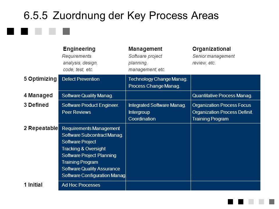 6.5.4Key Process areas Level 5 Prozess-Change-Management ständige Überwachung und Verbesserung der Prozesse in Hinblick auf Anwendbarkeit Qualität Durchlaufzeiten, Kosten, etc.