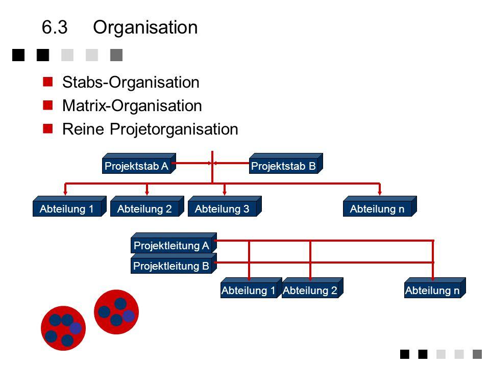 6.2Tätigkeiten Steuerung Planung Abweichung Änderung Überwachung IST Ziele SOLL Projektdurchführung SOLL Abschluss