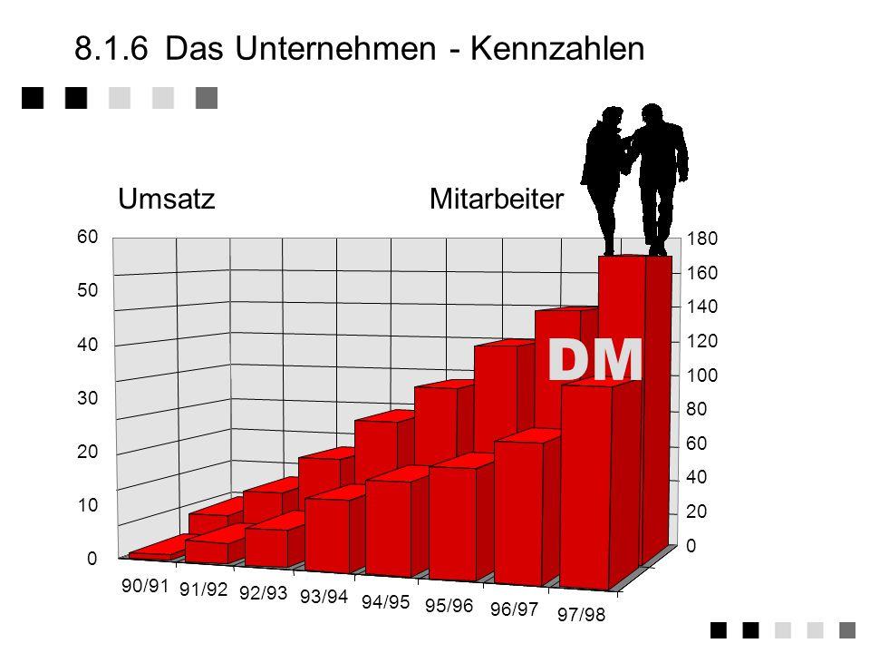 4.4.2Die Auditoren DQS... Deutscher Akreditierungs Rat