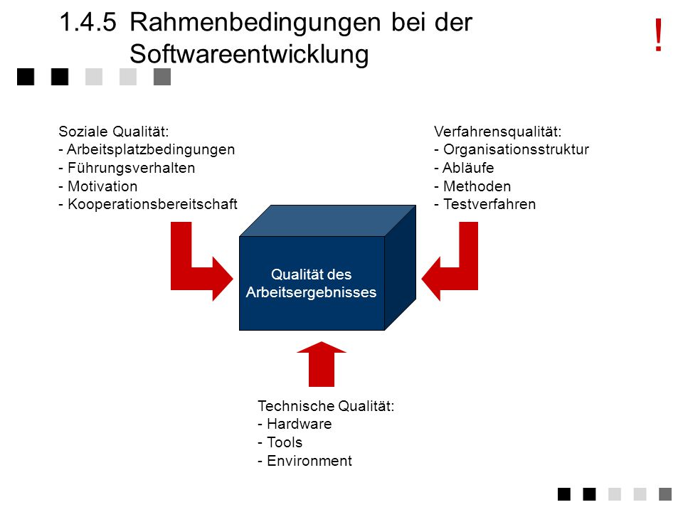 1.3.2Dynamische Einflüsse auf Qualität Marktveränderungen Globalisierung Produktvielfalt Kundenanforderunge Werteveränderungen Gesellschaft Umwelt Arbeitswelt Individuum Strukturveränderungen Technolgie Organisation Kommunikation In allen unternehmerischen Belangen hervorragende Leistungen erbringen