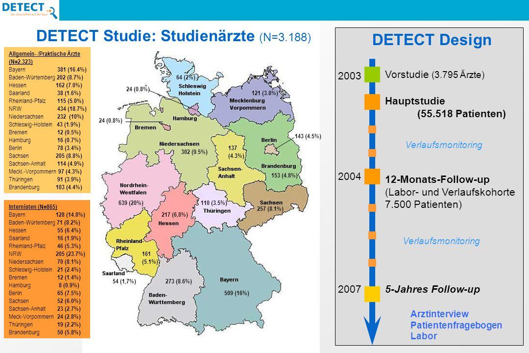 DETECT Studie: Studienärzte (N=3.188) 509 (16%) 273 (8.6%) 217 (6,8%) 54 (1,7%) 161 (5.1%) 639 (20%) 302 (9.5%) 64 (2%) 24 (0.8%) 143 (4.5%) 257 (8.1%) 137 (4.3%) 121 (3.8%) 110 (3.5%) 153 (4.8%) Allgemein- /Praktische Ärzte (N=2.323) Bayern 381 (16.4%) Baden-Würtemberg 202 (8.7%) Hessen 162 (7.0%) Saarland 38 (1.6%) Rheinland-Pfalz 115 (5.0%) NRW 434 (18.7%) Niedersachsen 232 (10%) Schleswig-Holstein 43 (1.9%) Bremen 12 (0.5%) Hamburg 16 (0.7%) Berlin 78 (3.4%) Sachsen 205 (8.8%) Sachsen-Anhalt 114 (4.9%) Meckl.-Vorpommern 97 (4.3%) Thüringen 91 (3.9%) Brandenburg 103 (4.4%) Internisten (N=865) Bayern 128 (14.8%) Baden-Würtemberg 71 (8.2%) Hessen 55 (6.4%) Saarland 16 (1.9%) Rheinland-Pfalz 46 (5.3%) NRW 205 (23.7%) Niedersachsen 70 (8.1%) Schleswig-Holstein 21 (2.4%) Bremen 12 (1.4%) Hamburg 8 (0.9%) Berlin 65 (7.5%) Sachsen 52 (6.0%) Sachsen-Anhalt 23 (2.7%) Meck-Vorpommern 24 (2.8%) Thüringen 19 (2.2%) Brandenburg 50 (5.8%) Vorstudie (3.795 Ärzte) Hauptstudie (55.518 Patienten) Verlaufsmonitoring 12-Monats-Follow-up (Labor- und Verlaufskohorte 7.500 Patienten) Verlaufsmonitoring 5-Jahres Follow-up 2003 2004 2007 DETECT Design Arztinterview Patientenfragebogen Labor