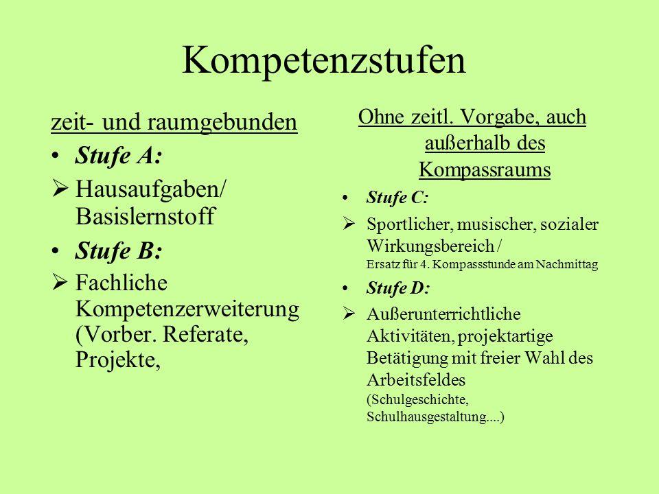 Kompetenzstufen zeit- und raumgebunden Stufe A:  Hausaufgaben/ Basislernstoff Stufe B:  Fachliche Kompetenzerweiterung (Vorber.