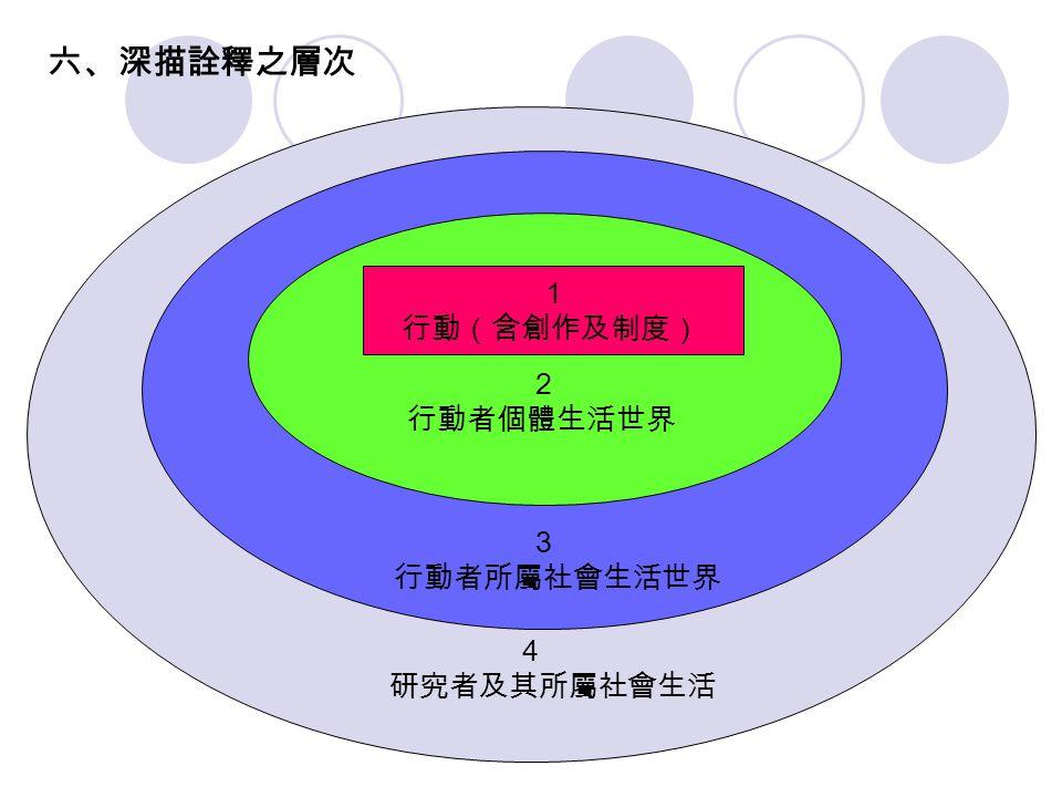 六、深描詮釋之層次 4 研究者及其所屬社會生活 3 行動者所屬社會生活世界 2 行動者個體生活世界 1 行動(含創作及制度)