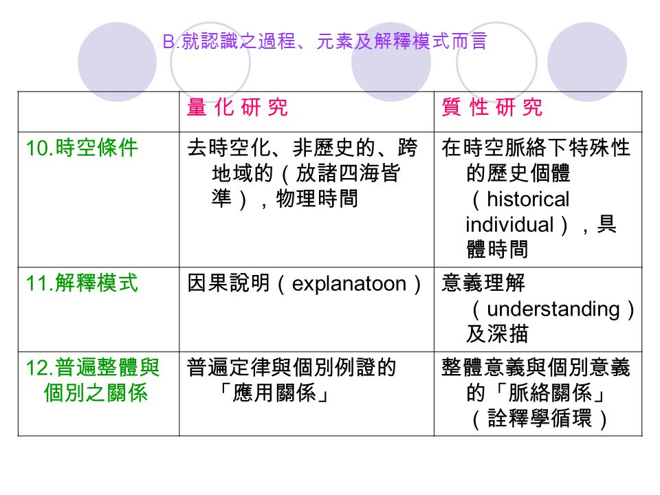 B. 就認識之過程、元素及解釋模式而言 量 化 研 究量 化 研 究質 性 研 究質 性 研 究 10. 時空條件去時空化、非歷史的、跨 地域的(放諸四海皆 準),物理時間 在時空脈絡下特殊性 的歷史個體 ( historical individual ),具 體時間 11. 解釋模式因果說明( e