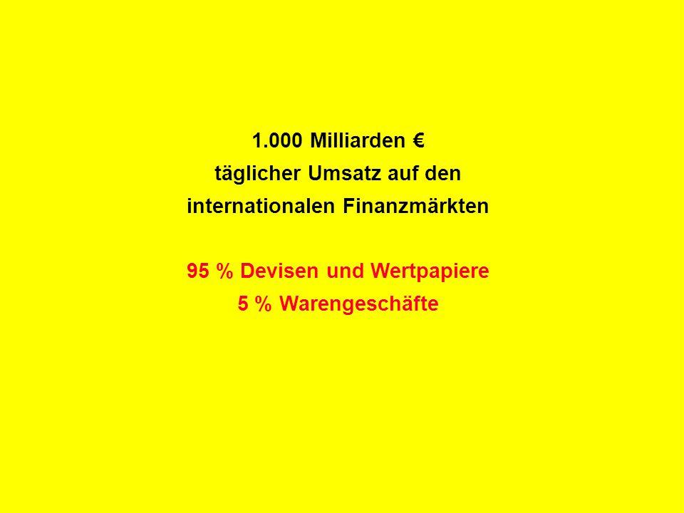 R Z B - M A R K E T I N G 1.000 Milliarden € täglicher Umsatz auf den internationalen Finanzmärkten 95 % Devisen und Wertpapiere 5 % Warengeschäfte