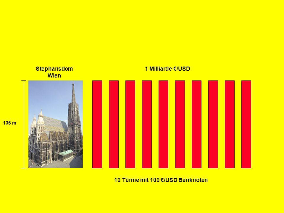 R Z B - M A R K E T I N G 136 m Stephansdom Wien 1 Milliarde €/USD 10 Türme mit 100 €/USD Banknoten