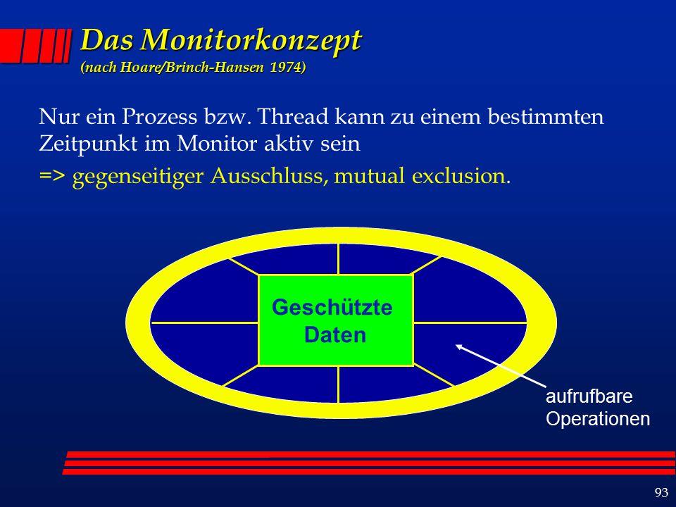 93 Das Monitorkonzept (nach Hoare/Brinch-Hansen 1974) Nur ein Prozess bzw.