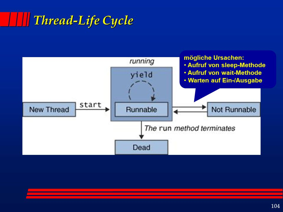 104 Thread-Life Cycle mögliche Ursachen: Aufruf von sleep-Methode Aufruf von wait-Methode Warten auf Ein-/Ausgabe