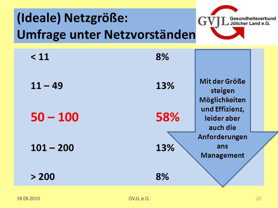 (Ideale) Netzgröße: Umfrage unter Netzvorständen < 118% 11 – 4913% 50 – 10058% 101 – 20013% > 2008% Mit der Größe steigen Möglichkeiten und Effizienz,