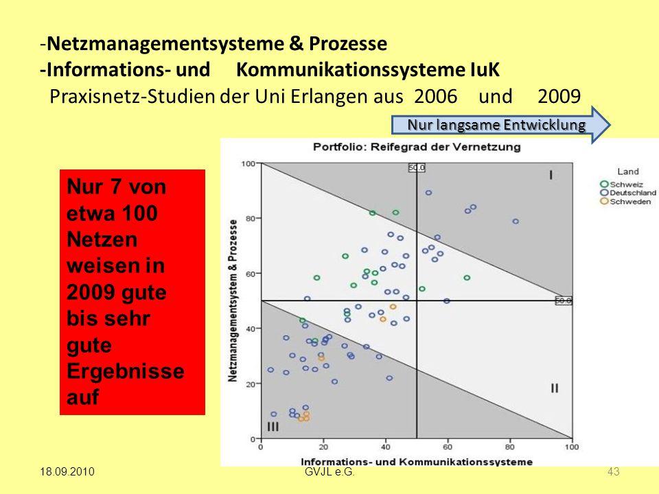 -Netzmanagementsysteme & Prozesse -Informations- und Kommunikationssysteme IuK Praxisnetz-Studien der Uni Erlangen aus 2006 und 2009 Nur 7 von etwa 10