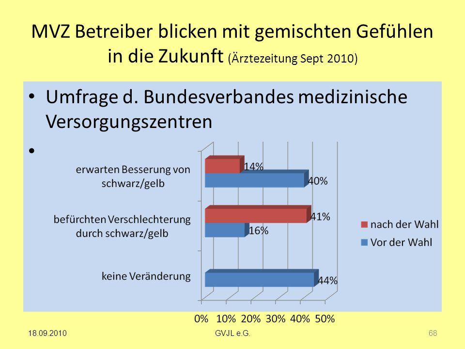 MVZ Betreiber blicken mit gemischten Gefühlen in die Zukunft (Ärztezeitung Sept 2010) Umfrage d. Bundesverbandes medizinische Versorgungszentren 68 GV