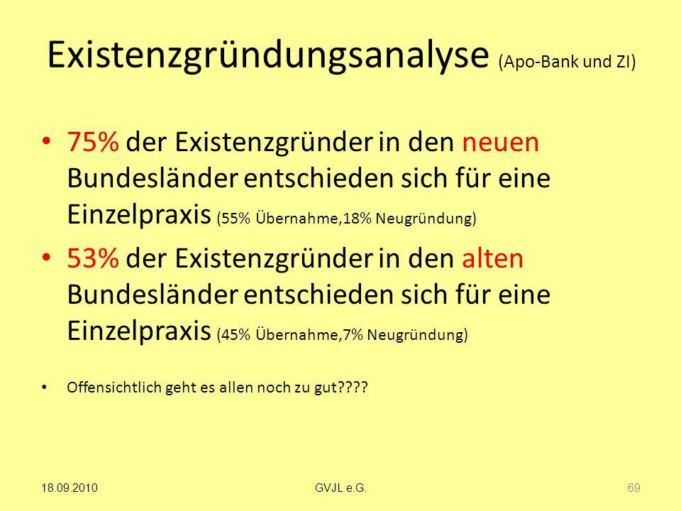 Existenzgründungsanalyse (Apo-Bank und ZI) 75% der Existenzgründer in den neuen Bundesländer entschieden sich für eine Einzelpraxis (55% Übernahme,18%