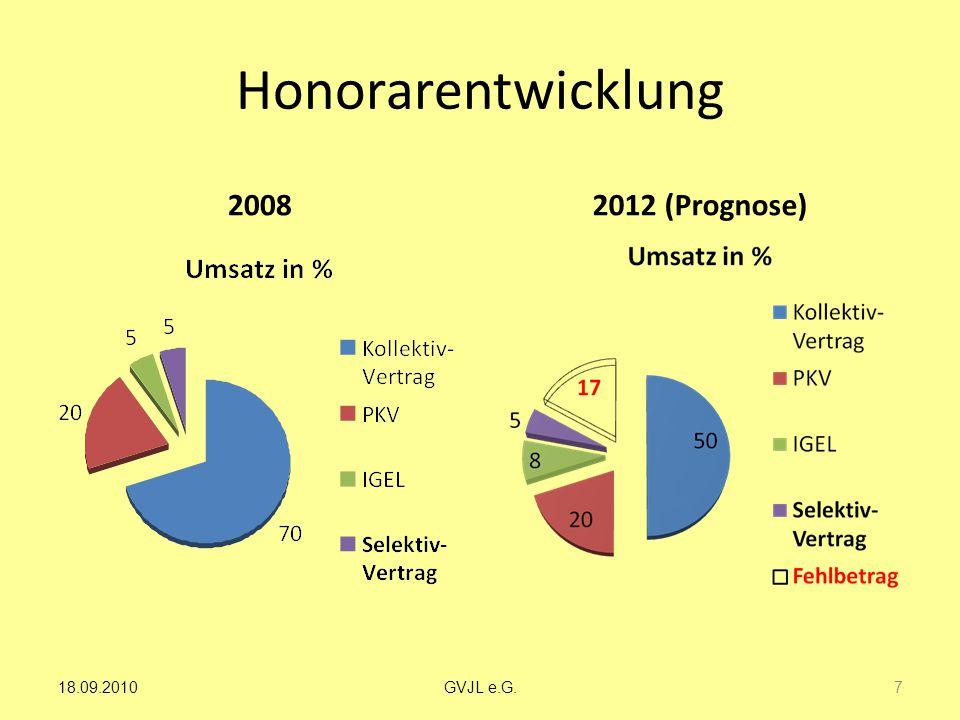 Honorarentwicklung 2008 2012 (Prognose) 7 GVJL e.G.18.09.2010