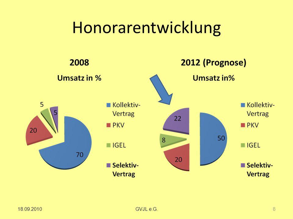 Honorarentwicklung 2008 2012 (Prognose) 8 GVJL e.G.18.09.2010