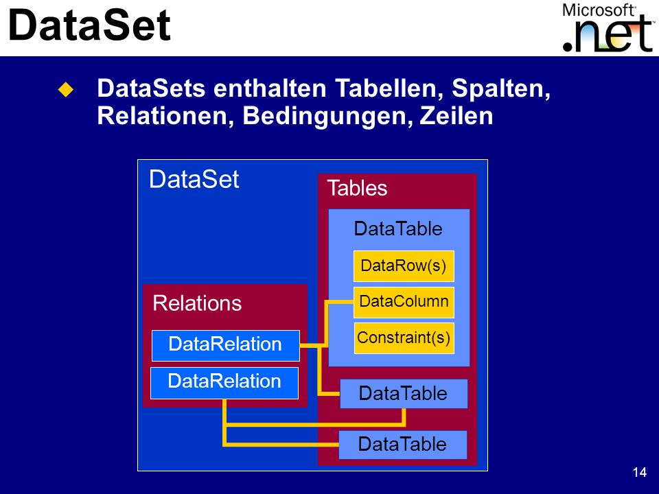 14 DataSet Tables DataTable Relations DataRelation DataRow(s) DataColumn Constraint(s) DataTable  DataSets enthalten Tabellen, Spalten, Relationen, B