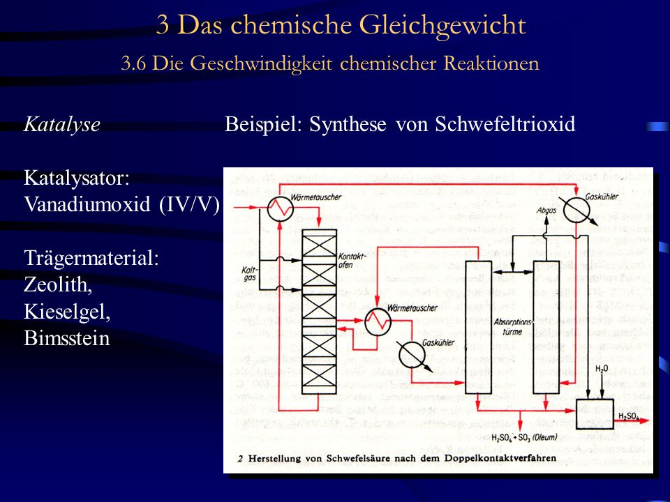 3 Das chemische Gleichgewicht 3.6 Die Geschwindigkeit chemischer Reaktionen KatalyseBeispiel: Synthese von Schwefeltrioxid Katalysator: Vanadiumoxid (IV/V) Trägermaterial: Zeolith, Kieselgel, Bimsstein