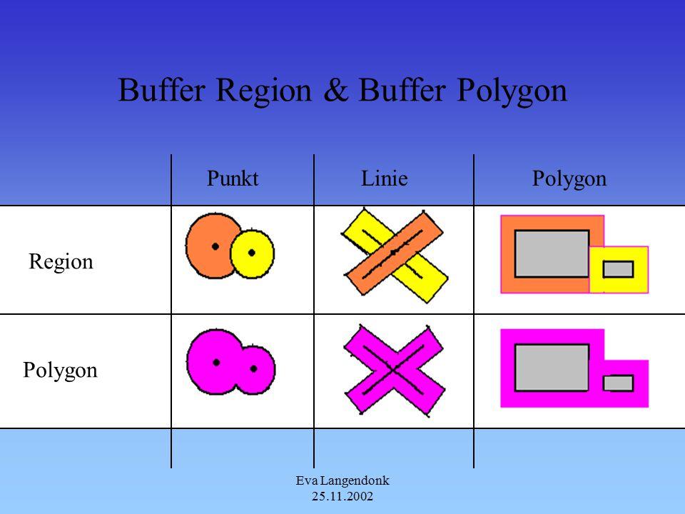 Eva Langendonk 25.11.2002 Buffer Region & Buffer Polygon Polygon Region PunktLiniePolygon