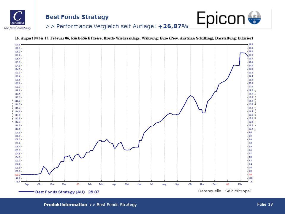 Folie 13 Best Fonds Strategy >> Performance Vergleich seit Auflage: +26,87% Datenquelle: S&P Micropal Produktinformation >> Best Fonds Strategy