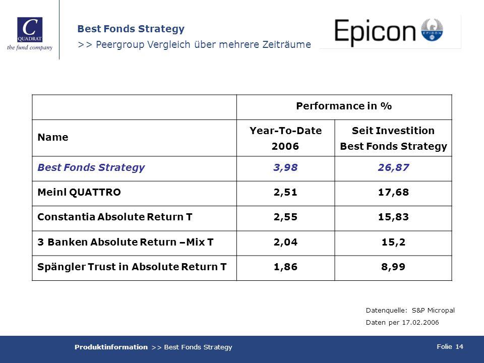 Folie 14 Best Fonds Strategy >> Peergroup Vergleich über mehrere Zeiträume Performance in % Name Year-To-Date 2006 Seit Investition Best Fonds Strateg