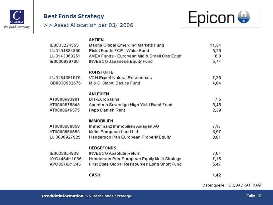Folie 15 Best Fonds Strategy >> Asset Allocation per 03/ 2006 Datenquelle: C-QUADRAT KAG Produktinformation >> Best Fonds Strategy