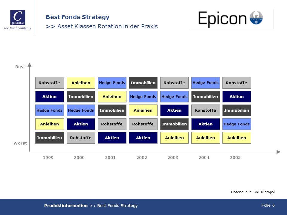 Folie 6 Datenquelle: S&P Micropal RohstoffeAnleihen Hedge Fonds AktienImmobilienAnleihen Immobilien Hedge Fonds ImmobilienAnleihen AktienRohstoffe Akt
