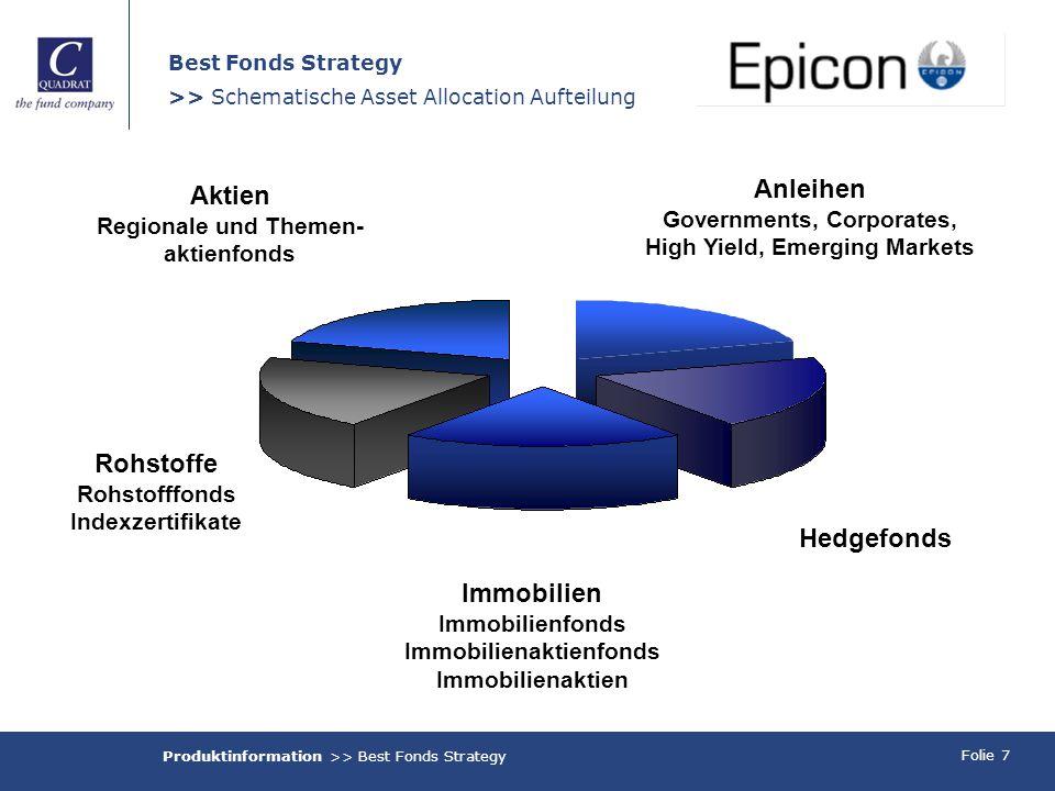 Folie 7 Best Fonds Strategy >> Schematische Asset Allocation Aufteilung Aktien Regionale und Themen- aktienfonds Rohstoffe Rohstofffonds Indexzertifik