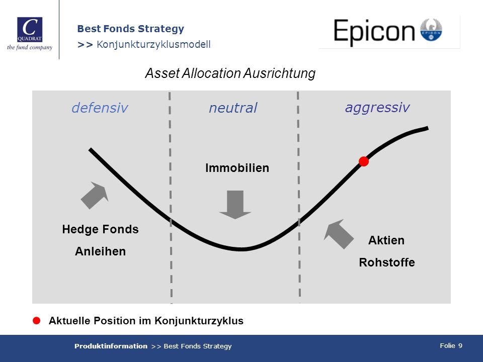 Folie 9 Best Fonds Strategy >> Konjunkturzyklusmodell Aktuelle Position im Konjunkturzyklus Hedge Fonds Anleihen Immobilien Aktien Rohstoffe Asset All