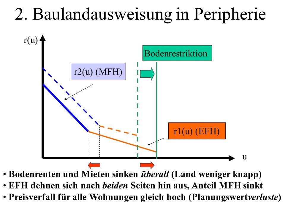 2. Baulandausweisung in Peripherie r2(u) (MFH) r1(u) (EFH) Bodenrenten und Mieten sinken überall (Land weniger knapp) EFH dehnen sich nach beiden Seit