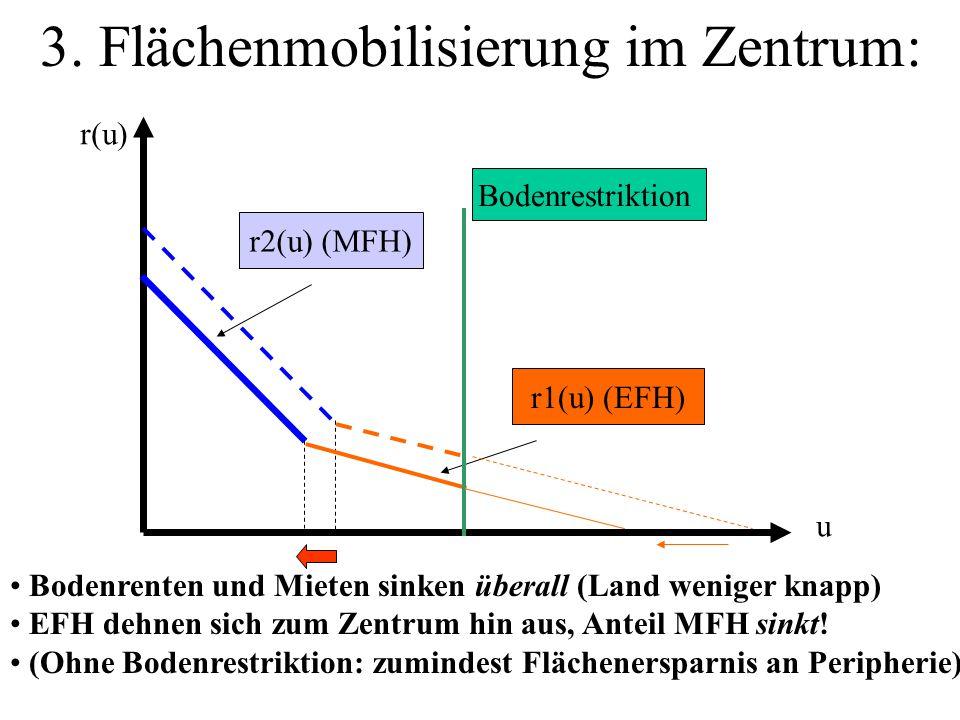 3. Flächenmobilisierung im Zentrum: r2(u) (MFH) r1(u) (EFH) Bodenrenten und Mieten sinken überall (Land weniger knapp) EFH dehnen sich zum Zentrum hin