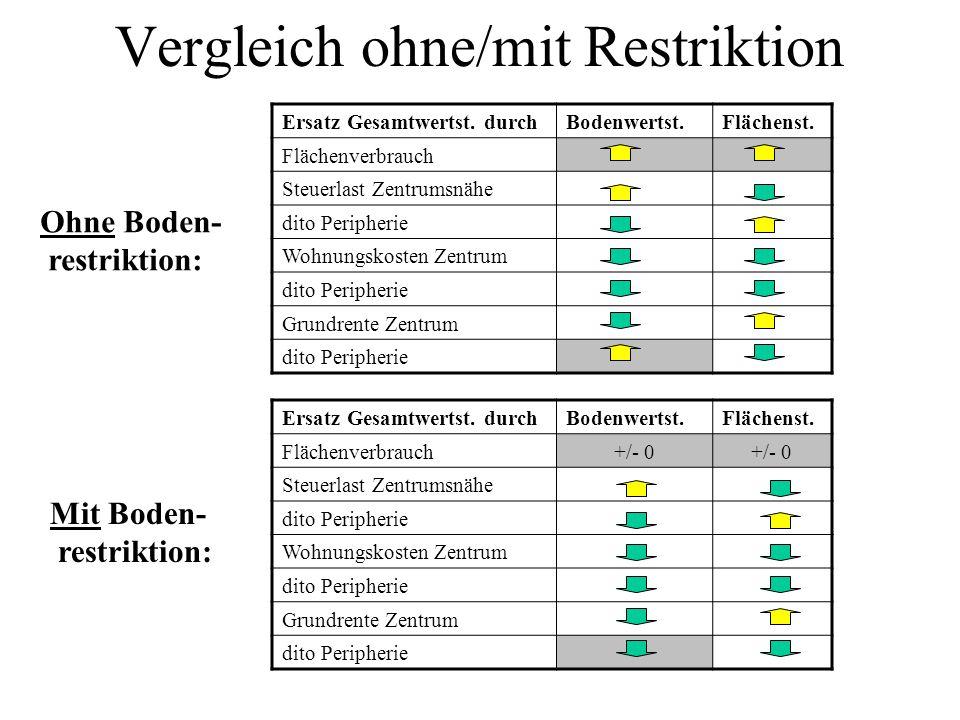 Vergleich ohne/mit Restriktion Ersatz Gesamtwertst. durchBodenwertst.Flächenst. Flächenverbrauch+/- 0 Steuerlast Zentrumsnähe dito Peripherie Wohnungs